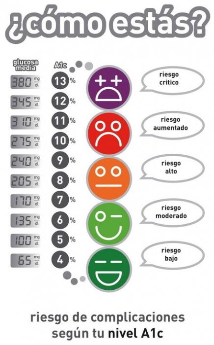 niveles glucosa diabetes tipo 2